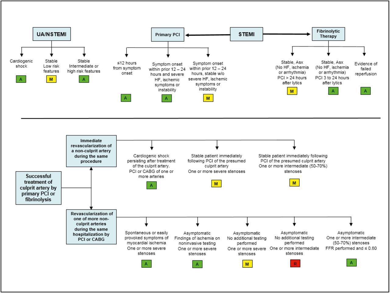 New Appropriate Use Criteria Guidelines For Coronary