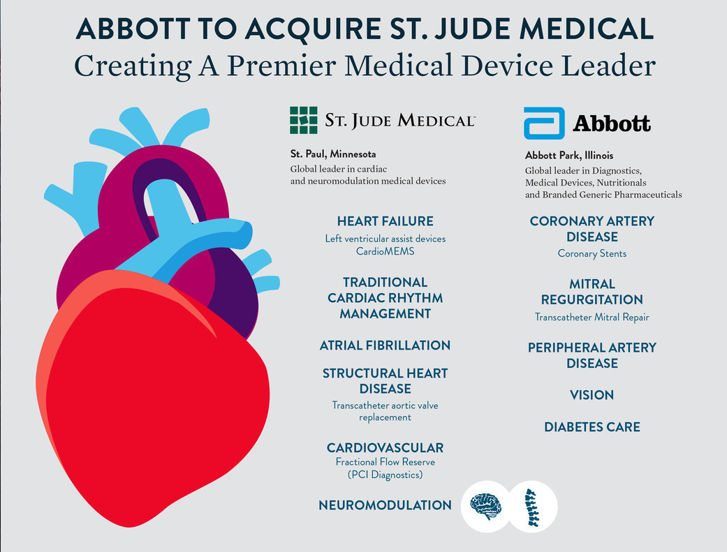 Abbott To Acquire St Jude Medical Daic