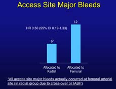 The RIVAL Trial showed radial access has advantages to femoral access.