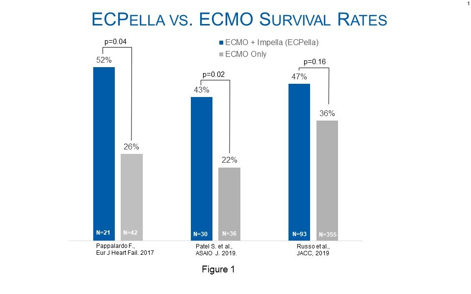 Abiomed recognizes the need for ECMO therapy for patients in need of oxygenation and has supported approximately 10,000 ECMO plus Impella (ECPella) patients with cardiogenic shock over the past 10 years.