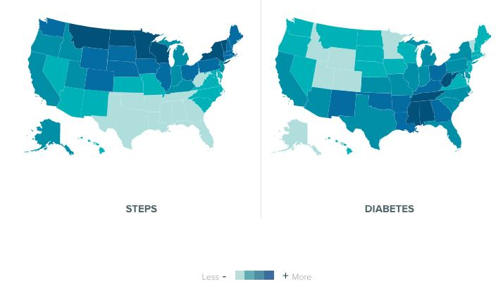 Here is an example of Fitbit data showing comparisons of data from Fitbit users by state. Residents in some states that take more steps in a day typically have lower incidences of diabetes, as showing in this population health big data heat map from consumer-grade wearable health tracking devices..