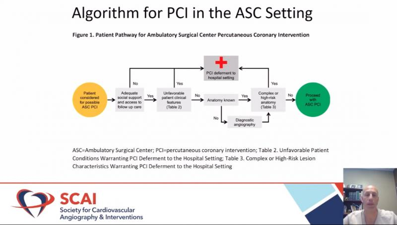 CMS now reimburses for outpatient center same-day percutenous coronary intervention but SCAI says quality guidelines need to be met. SCAI Expert Consensus Statement on Out of Hospital Cardiac Arrest. Catheterization and Cardiovascular Interventions
