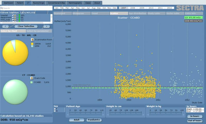 Radiation dose monitoring software analytics offered by Sectra.