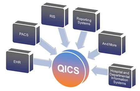 McKesson QICS Cardiac PACS QA Systems Cardiology Data Management