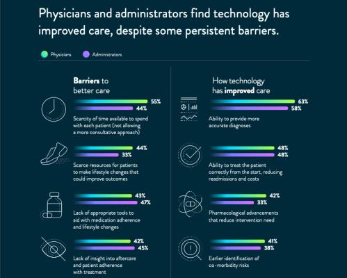 Survey data showing opinions of physicians and hospital administrators on barriers to implementing new technology and how new technologies have improved cardiovascular care.