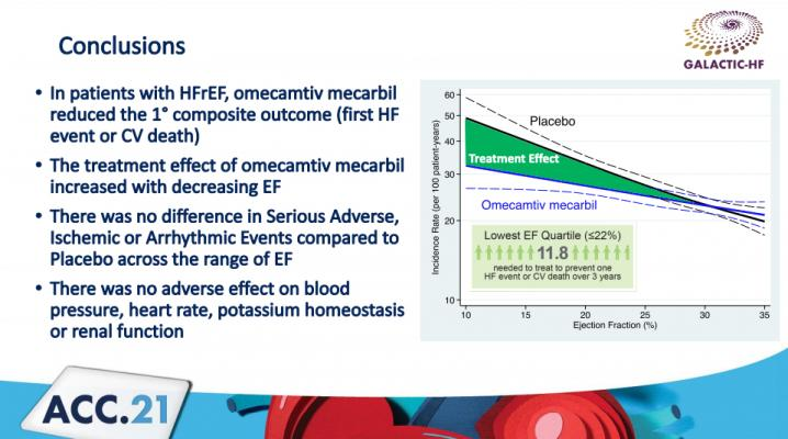 The results of the GALACTIC-HF trial shows omecamtiv mecarbil offers benefits to severe heart failure patients. #ACC21 #ACC2021 #GALACTICHF