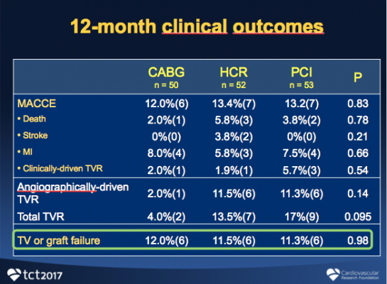 No Major Differences Between PCI vs. CABG vs. Hybrid Revascularization in HREVS Study at TCT 2017.