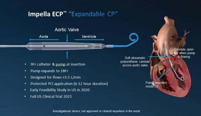 """Abiomed announced the U.S. Food and Drug Administration (FDA) has approved the company's investigational device exemption (IDE) application to start an early feasibility study with a first-in-human trial of the 9 French (Fr) Impella ECP heart pump. Impella ECP, which stands for """"expandable cardiac power,"""" will be studied in high-risk percutaneous coronary intervention (PCI) patients."""