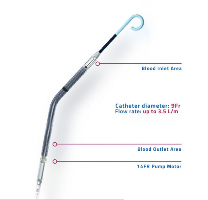 Impella CP, Abiomed
