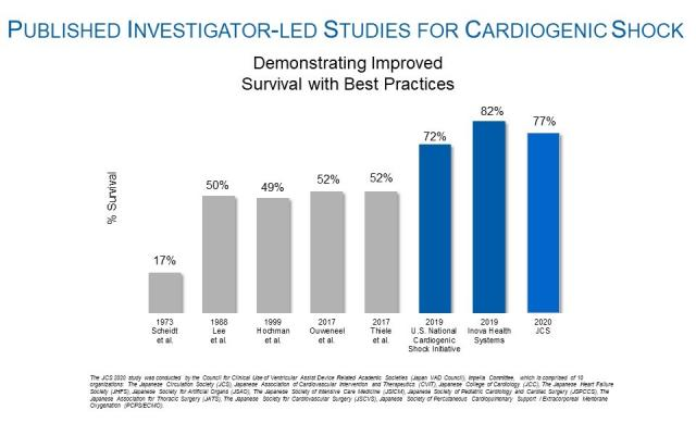 Large Study in Japan Finds High Survival Rates With Impella Heart Pump