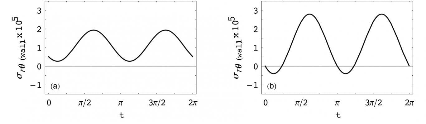 blood flow dynamics, Physics of Fluids study, heart vessel failure, Gerasimos A.T. Messaris