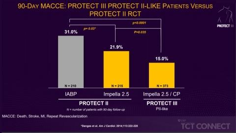 Figure 1: PROTECT III found, when compared to intra-aortic balloon pump (IABP), Impella use led to a 29% reduction in MACCE at 90 days.