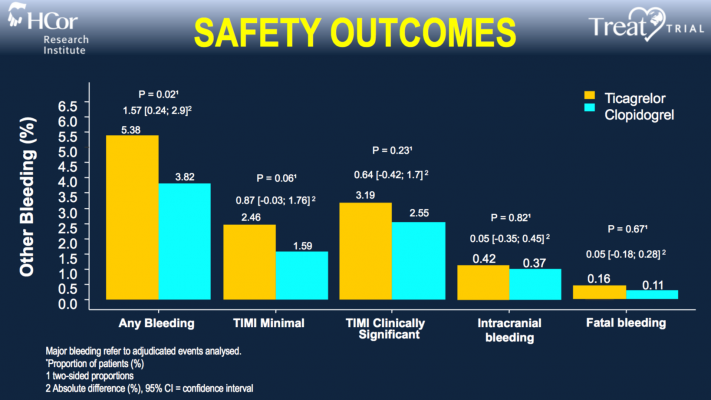 Ticagrelor Has Comparable Safety to Clopidogrel after Heart Attack