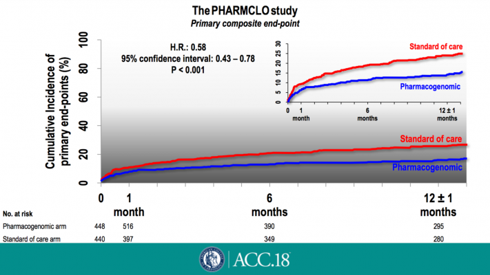Personalized Approach to Selecting Antiplatelet Drugs Improves Outcomes