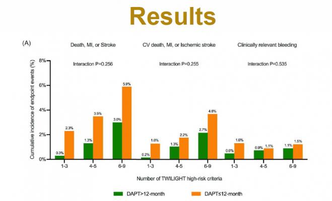 A Chinese registry study found there are higher event rates in patients with shorter dual-antiplatelet therapy (DAPT) after PCI procedures. There has been a lot of movement toward using shorter duration DAPT with newer generation drug-eluting stent technologies, but this study reinforces the need longer DAPT in many patients. The findings were presented as a late-breaking trial at SCAI 2021 today.