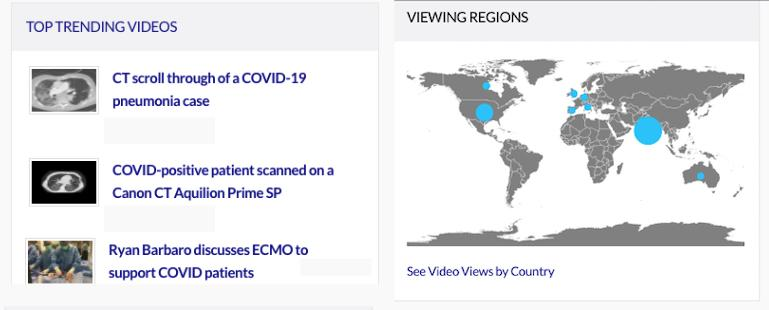 A view from our video analytics panel this past month, showing India as the biggest source of traffic and showing three of the top performing videos. Brightcove analytics.