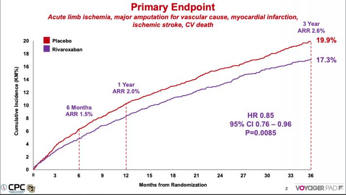 The VOYAGER PAD trial showed patients with symptomatic peripheral artery disease (PAD) who took the blood thinner rivaroxaban with aspirin after undergoing a procedure to treat blocked arteries in the leg had a 15 percent reduction in the risk of major adverse limb and cardiovascular events when compared with those receiving aspirin alone. #ACC20