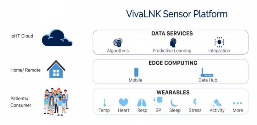 VivaLNK Launches IoT-Enabled Medical Wearable Sensor Platform