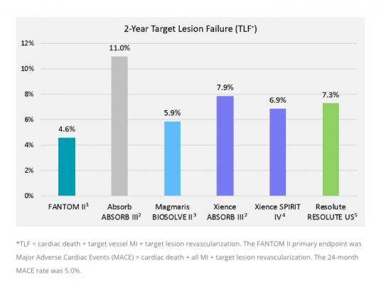 A comparison of target lesion failure (TLF) of the Reva bioresorbable stent to the Absorb and top performing metallic DES. #TCT #TCT2018 #TCT18 #BRS #bioresorbablestents #bioresorbablescaffolds