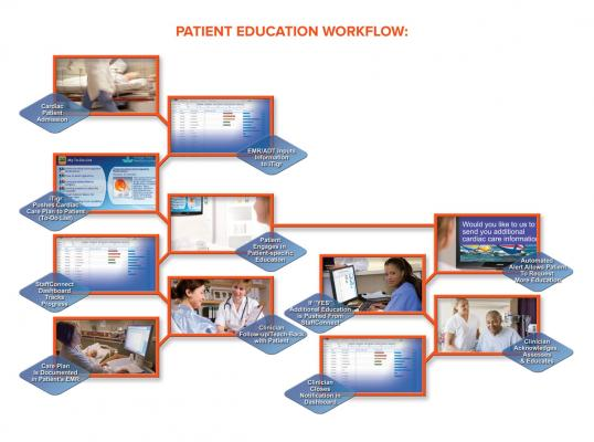 CAMC, Charleston Area Medical Center, congestive heart failure readmissions, SmarTigr patient engagement system, TeleHealth Services