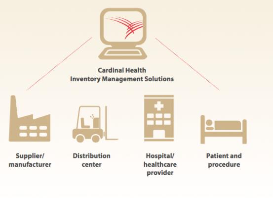 cardinal healthcare inventory control