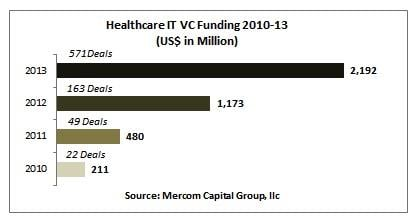 Mercom Capital Group Venture Capital Funding Healthcare IT
