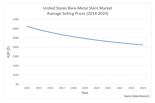 A chart showing the use of bare-metal stents in the market based on research from iData.