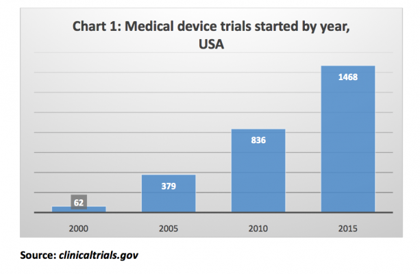 Chart 1: Medical device trials started by year, USA. Source: clinicaltrials.gov
