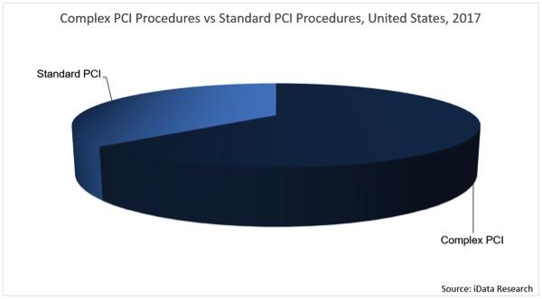 A chart showing the percentage of thee market in 2017 made up of standard PCI compared to complex PCI cases. Based on market research from iData.