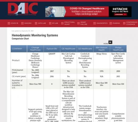 product comparison charts for cardiology and health IT systems