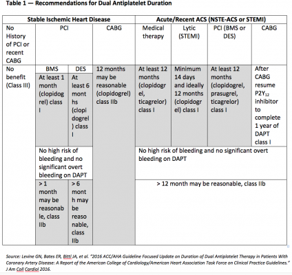 DAPT, dual antiplatelet therapy, antiplatelet therapy, ACC Guidelines