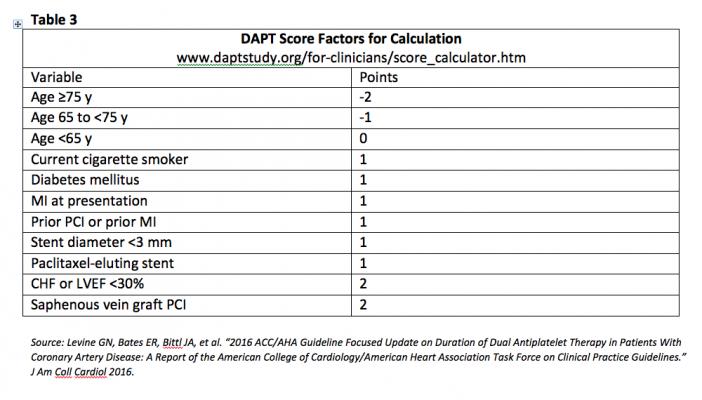 DAPT, dual antiplatelet therapy, antiplatelet therapy, DAPT Score