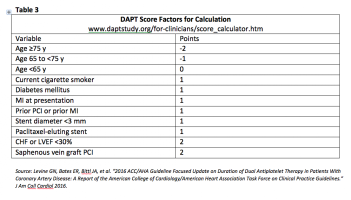 DAPT, dual antiplatelet therapy, antiplatelet therapy, DAPT Score