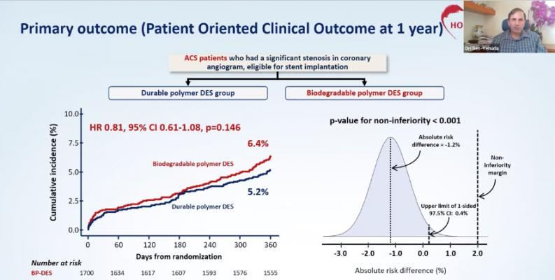 Ori Ben-Yehuda, M.D., presenting the findings of the HOST-REDUCE-POLYTECH-ACS  study at TCT 2020 that showed durable polymer drug-eluting stents (DES) performed better than the bioresorbable polymer DES that were supposed to replace them with the promise of being safer and lowering overall cardiac event rates. #TCT2020 #TCTConnect