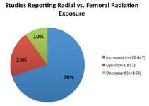 Percentage of radial access studies that look at patient radiation dose.