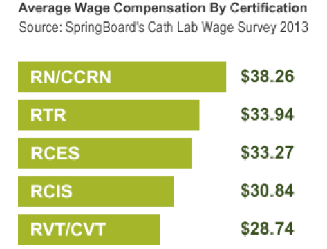 Survey Reveals Trends in Cath Lab Wages | DAIC