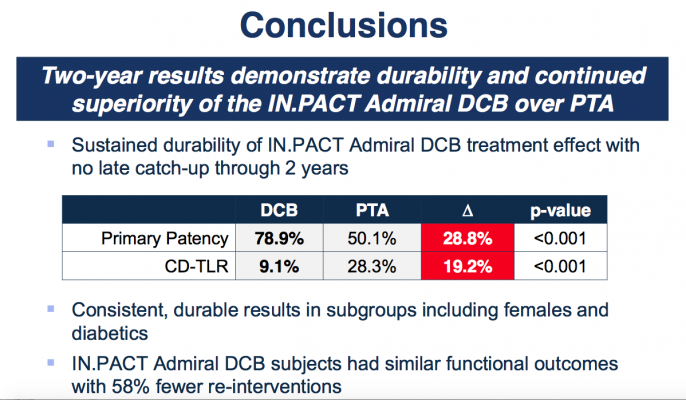 IN.PACT SFA, trial conclusions, TCT 2015