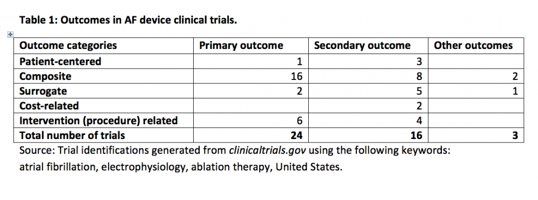 Table 1: Outcomes in AF device clinical trials identifications generated from clinicaltrials.gov using the following keywords: atrial fibrillation, electrophysiology, ablation therapy, United States.