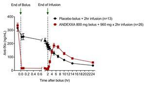 Figure 1: The approval of Andexxa was supported by data from two Phase 3 ANNEXA studies (ANNEXA-R and ANNEXA-A), which evaluated the safety and efficacy of the drug in reversing the anticoagulant activity of the factor Xa inhibitors rivaroxaban and apixaban. This chart shows the reversal response for rivaroxaban.