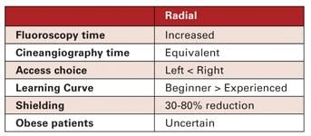 Summary of radiation exposure associated with transradial access.