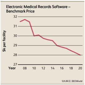 IBISWorld, electronic medical records, EMR software, price, market report