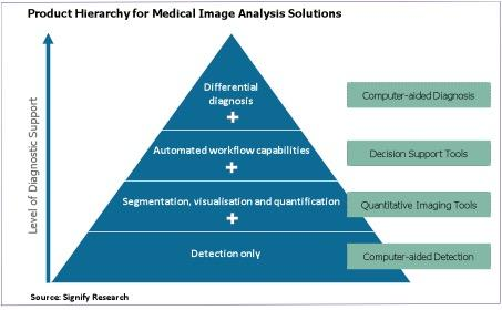 Signifiy Research, deep learning, medical imaging, product hierarchy, image analysis