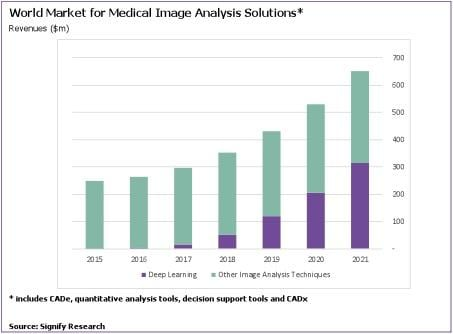 Signify Research, world market, medical image analysis, deep learning, artificial intelligence