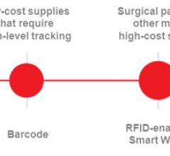 Cardinal Health WaveMark RFID Inventory Management Cath Lab HIMSS 2014