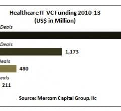 Mercom Capital Group Venture Capital Funding Healthcare IT