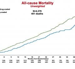 A large subgroup analysis of the VOYAGER PAD randomized clinical trial showed neither a mortality risk nor benefit associated with the use of paclitaxel drug-coated devices (DCD) in the treatment of peripheral artery disease (PAD). The study also found that the benefit of rivaroxaban use on reducing ischemic limb and cardiovascular outcomes was consistent regardless of whether a DCD was used. #TCT2020 #TCTconnect