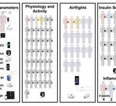 wearable biosensors, anticipate illness, track health changes, PLOS Biology study
