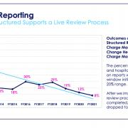 With structured reporting, organizations can save weeks of manual work every year by mandating the collection of required data items during the reporting process and automating submissions. To manage today's customizable clinical workflows, providers need structured reporting to improve quality and save time across the cardiovascular imaging suite.